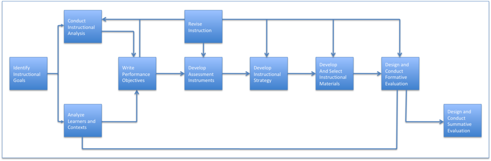 Classroom Oriented Instructional Design Models ~ Instructional design models k academics